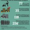 Netzfundstücke: Chronik 2014 – Hetze gegen Flüchtlinge